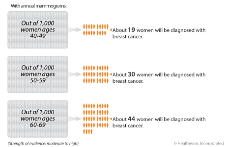 In women who have a mammogram every year for 10 years, about 19 out of 1,000 women ages 40 to 49 will be diagnosed with breast cancer; about 30 out of 1,000 women ages 50 to 59 will be diagnosed with breast cancer; and about 44 out of 1,000 women ages 60 to 69 will be diagnosed with breast cancer.