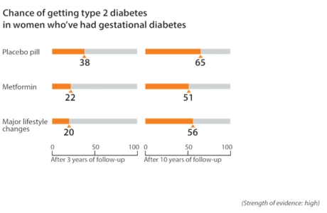 After 3 years, about 20 out of 100 women who made major lifestyle changes got type 2 diabetes. Compare that to about 22 out of 100 women who took metformin and about 38 out of 100 women who took a placebo pill and got type 2 diabetes. After 10 years, about 56 out of 100 women who made major lifestyle changes got type 2 diabetes. Compare that to about 51 out of 100 women who took metformin and about 65 out of 100 women who took a placebo pill and got type 2 diabetes.>