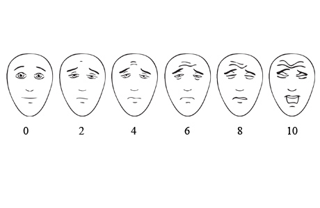 Pain scale using facial expressions