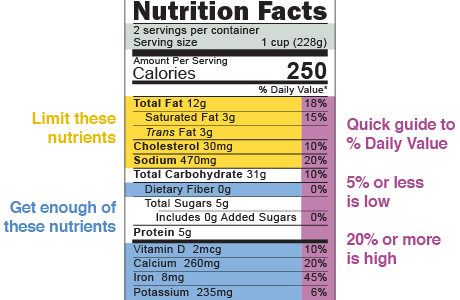 Nutrition Facts food label, with tips about nutrients and quick guide to % daily value