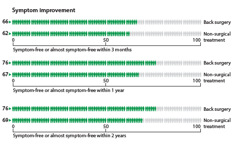 Within 3 months, 66 people out of 100 who had surgery had no symptoms or almost no symptoms compared to 62 who had nonsurgical treatment. Within 1 year, 76 people out of 100 who had surgery had no symptoms or almost no symptoms compared to 67 who had nonsurgical treatment. Within 2 years, 76 people out of 100 who had surgery had no symptoms or almost no symptoms compared to 69 who had non-surgical treatment.
