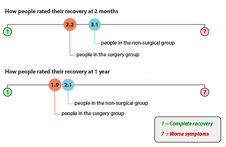 """Using a 7-point scale, where """"1"""" is complete recovery and """"7"""" is worse symptoms: On average, people assigned to have surgery soon (the surgery group) rated their recovery as 2.2 at 2 months. People assigned to try non-surgical treatment for 6 months, followed by surgery if their symptoms didn't improve (the non-surgical group) rated their recovery as 3.1 at 2 months. On average, people in the surgery group rated their recovery as 1.9 at 1 year. People in the non-surgical group rated their recovery as 2.1 at 1 year."""