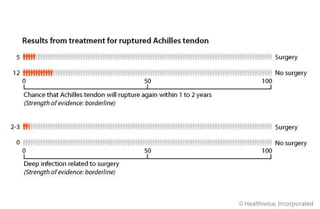 Out of 100 people who have surgery for a ruptured Achilles tendon, 5 will rupture the tendon again within 1 to 2 years, compared to 12 out of 100 people who do not have surgery. 2 to 3 out of 100 who have surgery will have a deep infection, compared to 0 out of 100 people who do not have surgery.